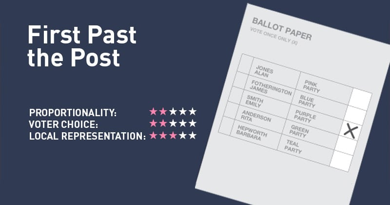 First Past the Post – Electoral Reform Society