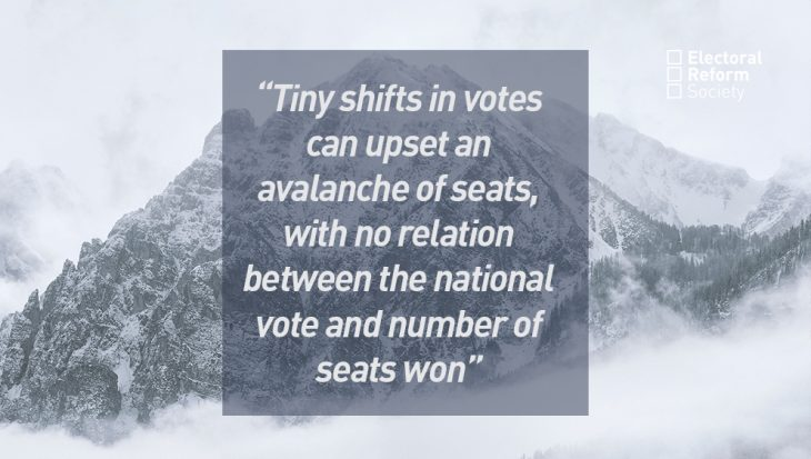 Tiny shifts in votes can upset an avalanche of seats, with no relation between the national vote and number of seats won